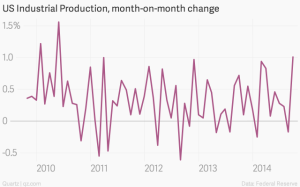 US-Industrial-Production-month-on-month-change-US-Industrial-Production-month-on-month-change_chartbuilder